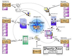 PuertoRico_player_aid_ru